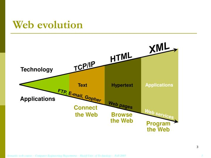 Web evolution