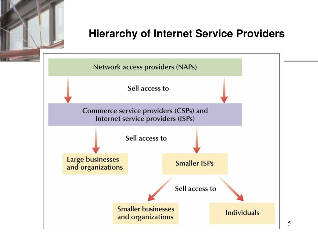 Hierarchy of Internet Service Providers