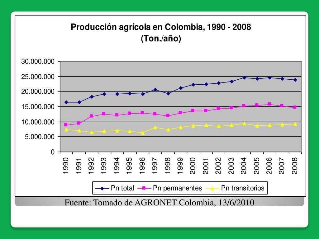 Fuente: Tomado de AGRONET Colombia, 13/6/2010