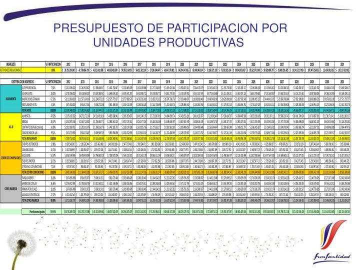 PRESUPUESTO DE PARTICIPACION POR