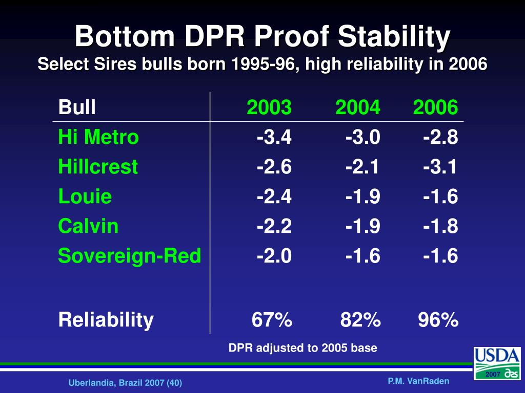 Bottom DPR Proof Stability