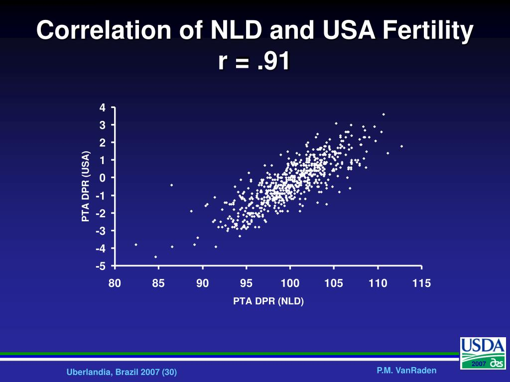 Correlation of NLD and USA Fertility