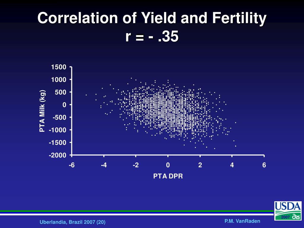 Correlation of Yield and Fertility
