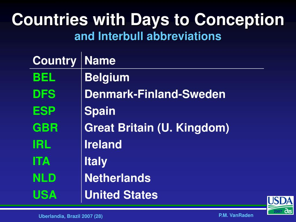Countries with Days to Conception