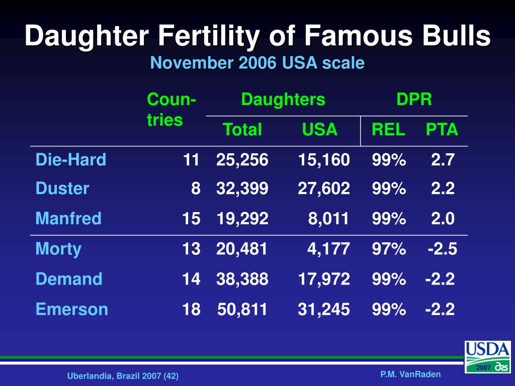 Daughter Fertility of Famous Bulls