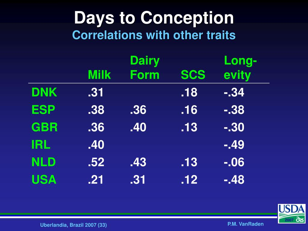 Days to Conception