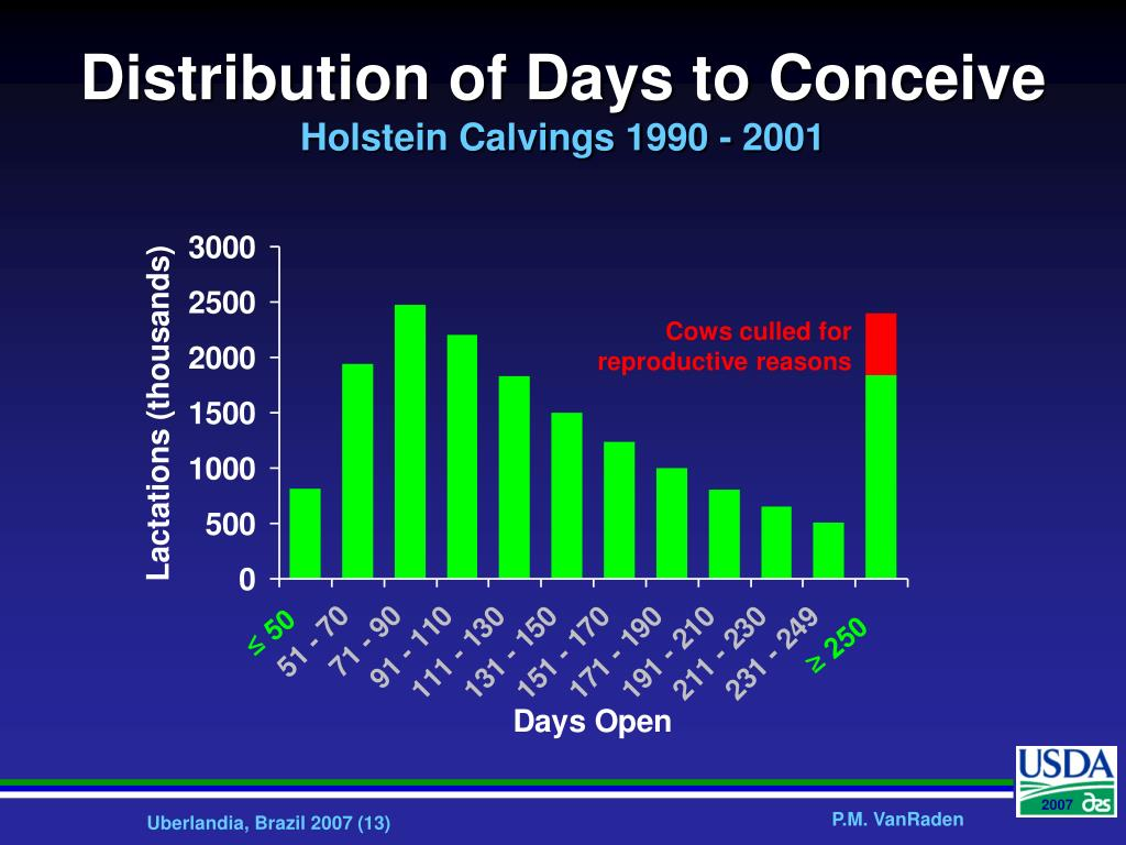 Distribution of Days to Conceive