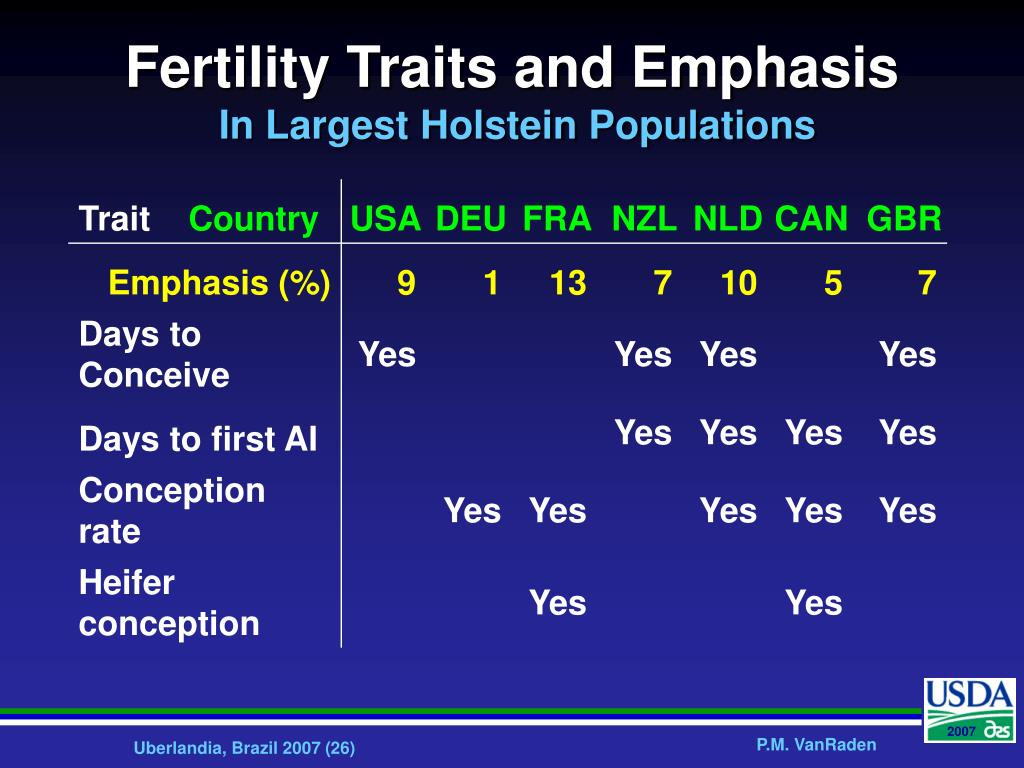 Fertility Traits and Emphasis