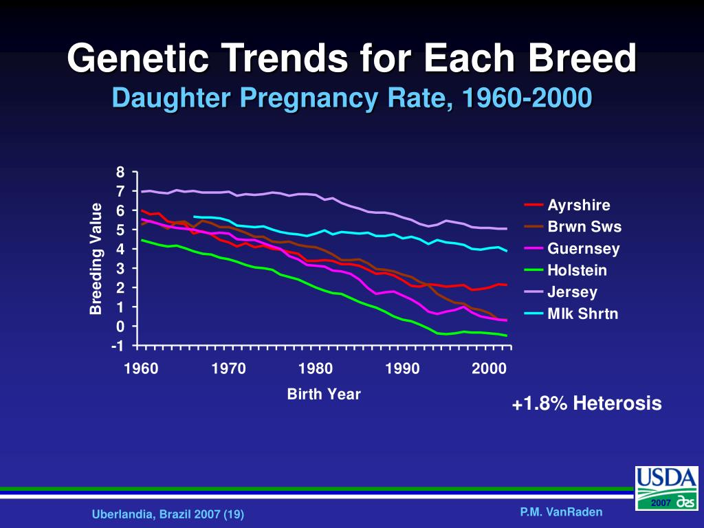 Genetic Trends for Each Breed
