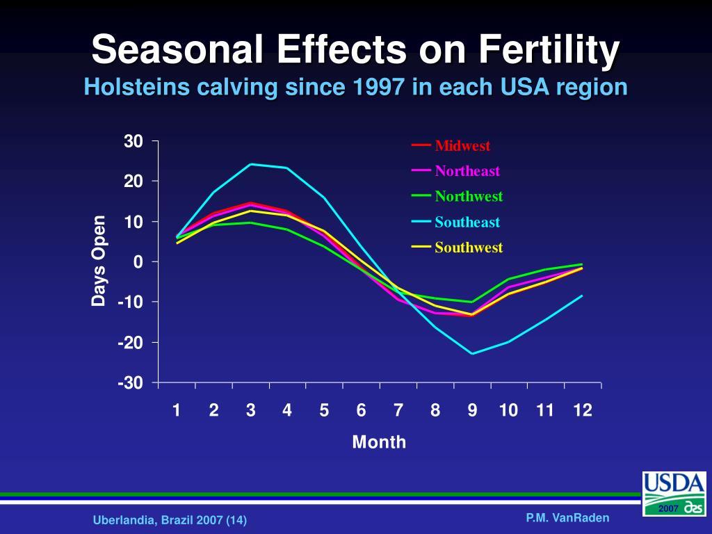 Seasonal Effects on Fertility