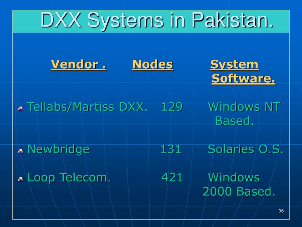 DXX Systems in Pakistan.