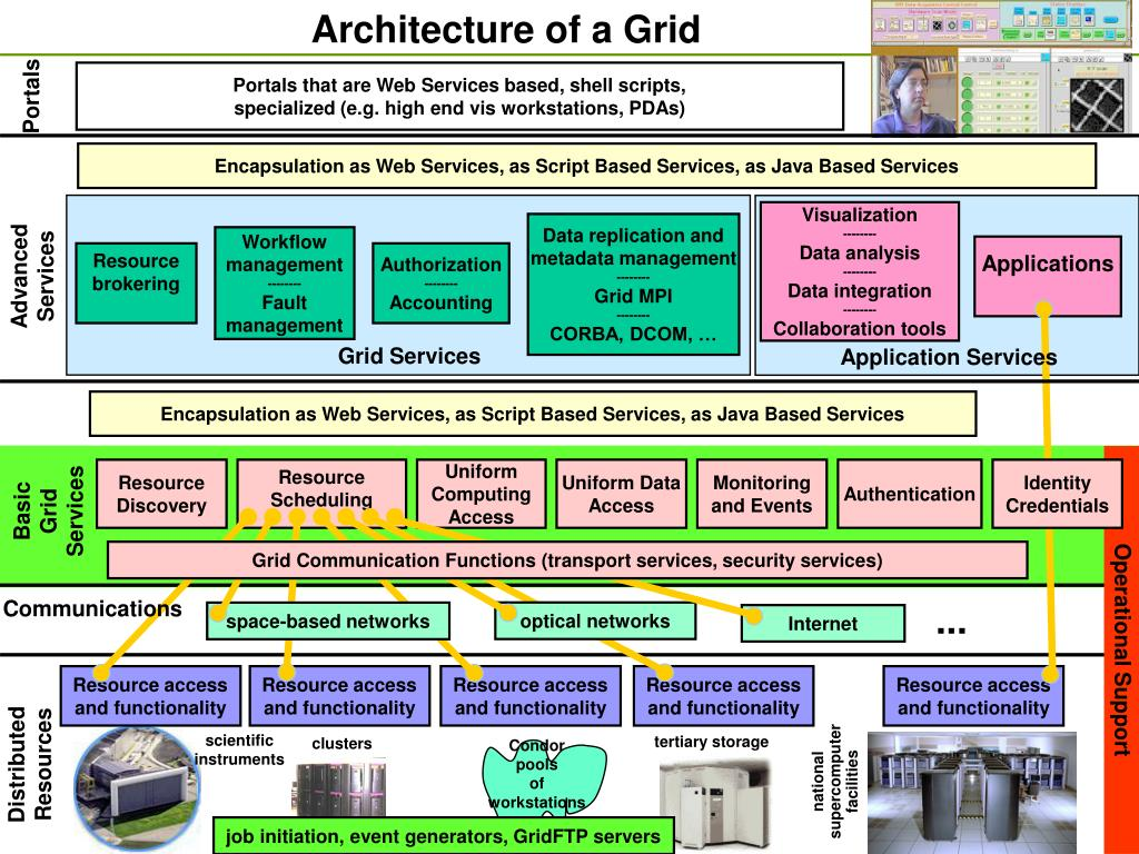 Architecture of a Grid