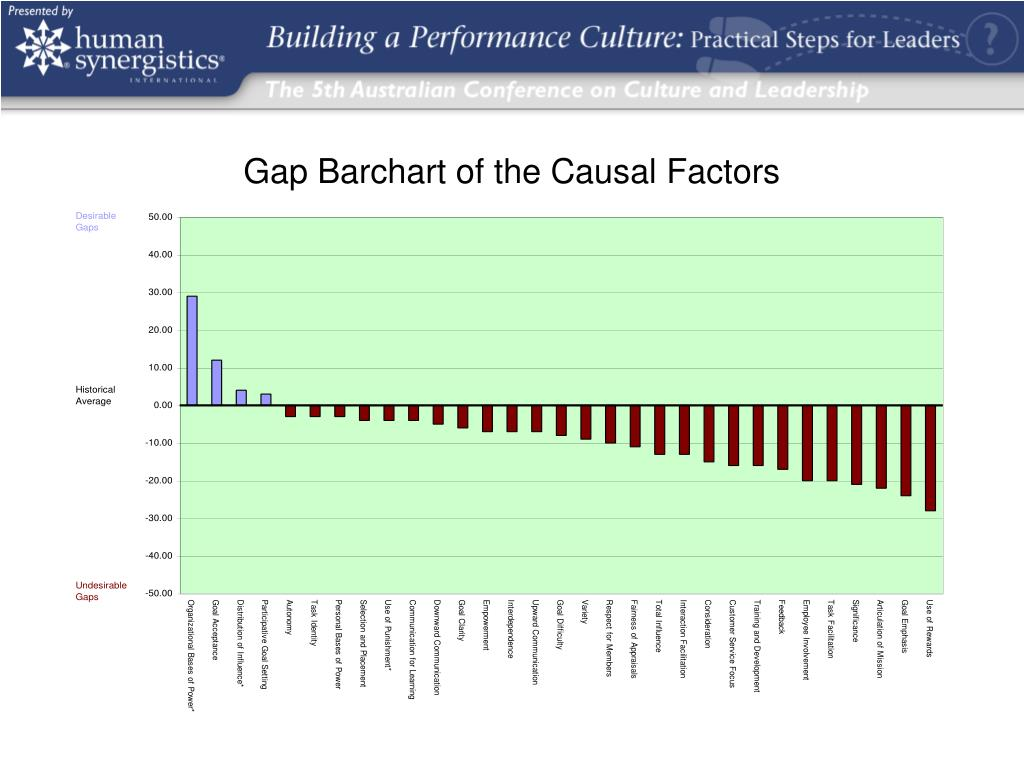 Gap Barchart of the Causal Factors