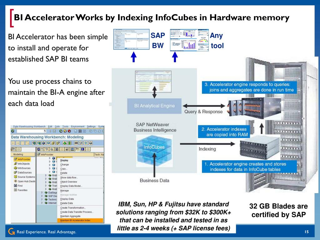 BI Accelerator Works by Indexing InfoCubes in Hardware memory