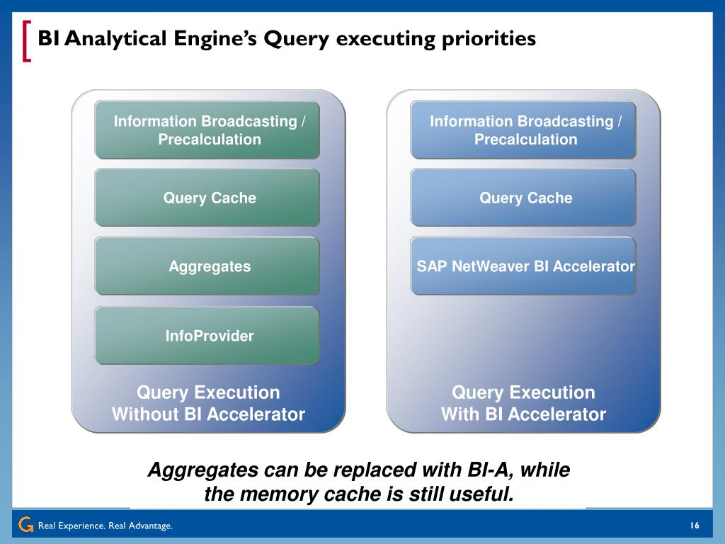 BI Analytical Engine's Query executing priorities
