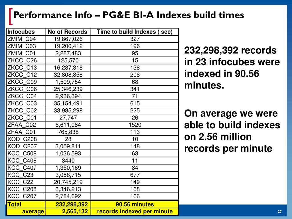 Performance Info – PG&E BI-A Indexes build times