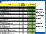 pg e our query performance improvments