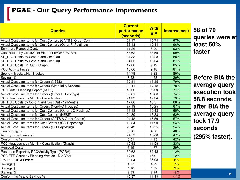 PG&E - Our Query Performance Improvments