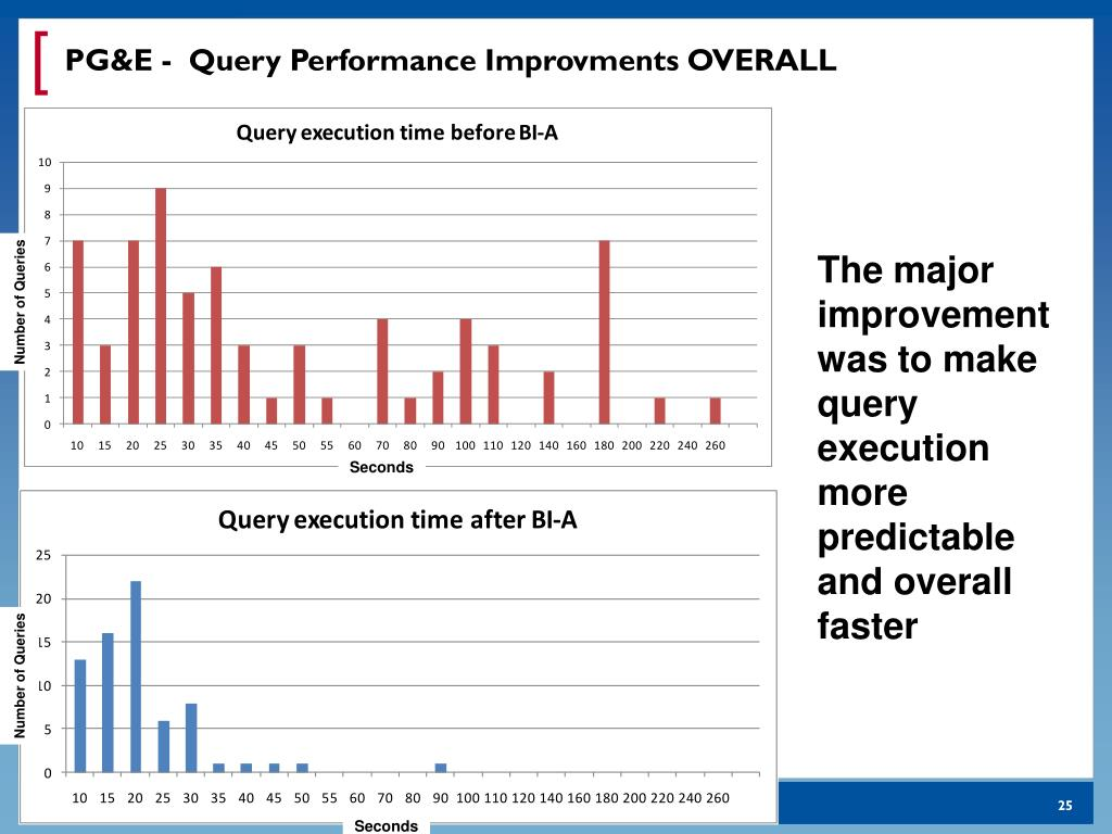PG&E -  Query Performance Improvments OVERALL