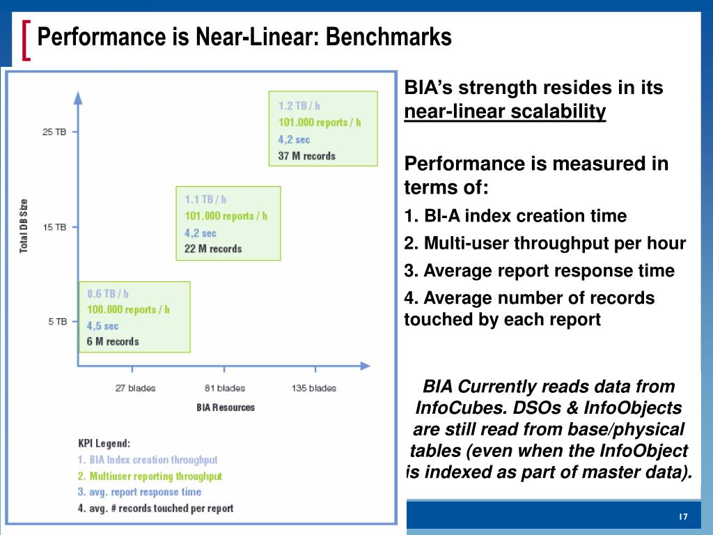 Performance is Near-Linear: Benchmarks