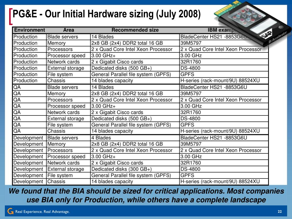PG&E - Our Initial Hardware sizing (July 2008)