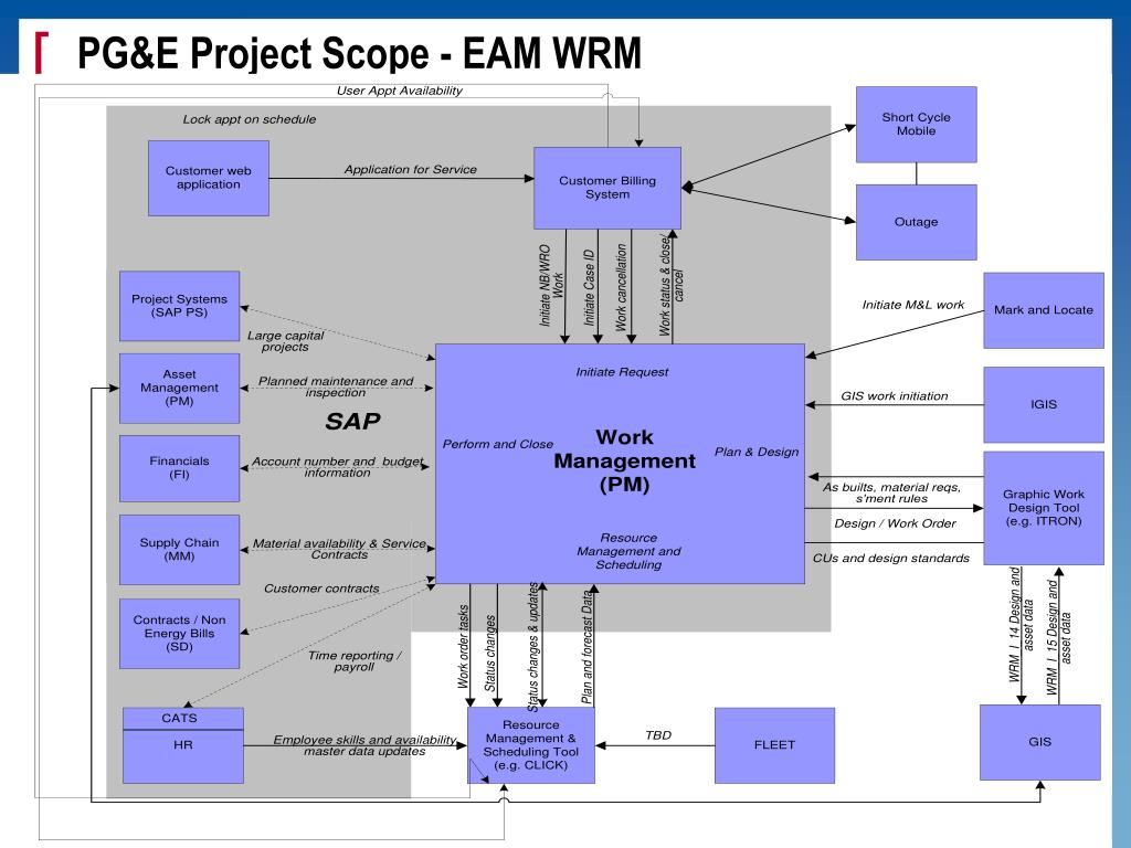 PG&E Project Scope - EAM WRM