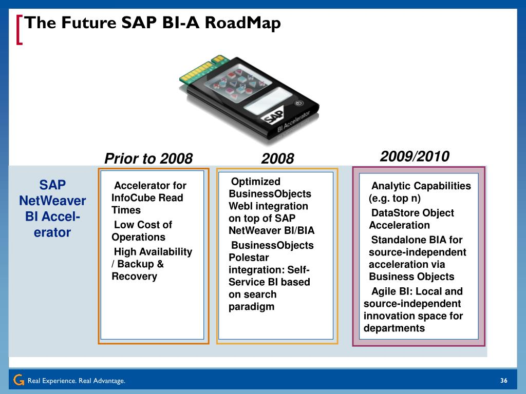 The Future SAP BI-A RoadMap