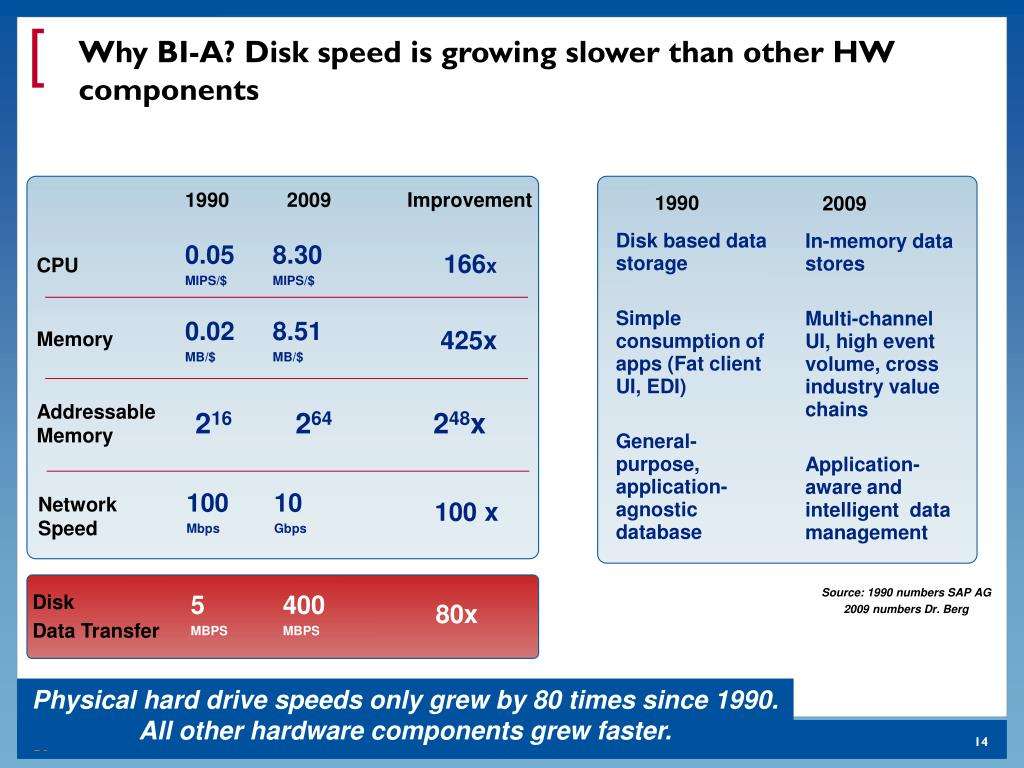 Why BI-A? Disk speed is growing slower than other HW components