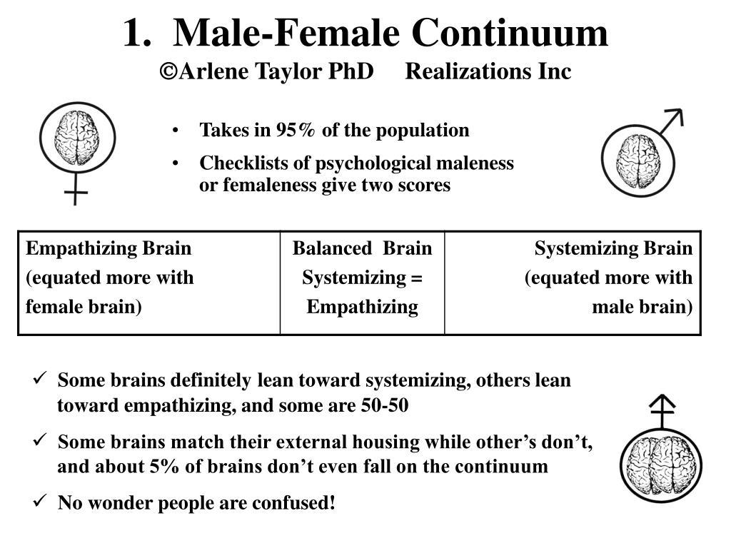 1.  Male-Female Continuum