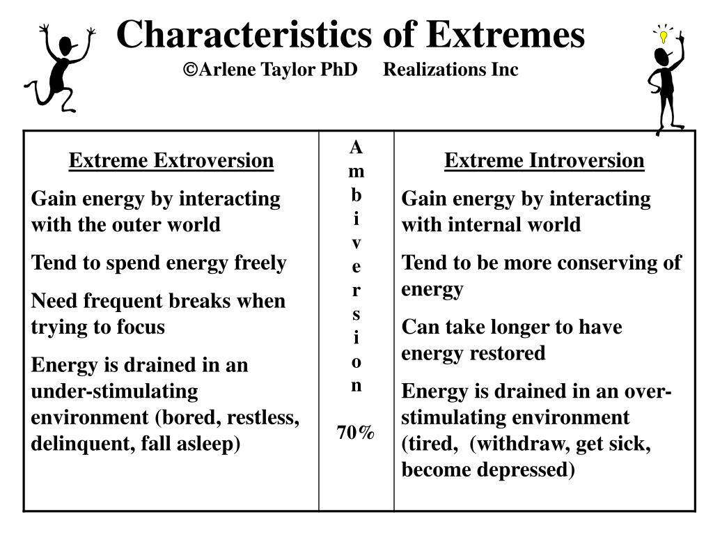 Characteristics of Extremes