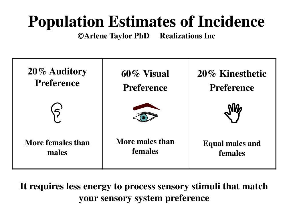 Population Estimates of Incidence