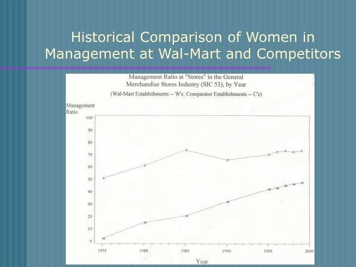 Historical Comparison of Women in Management at Wal-Mart and Competitors