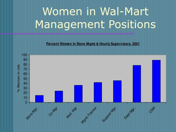 Women in Wal-Mart Management Positions