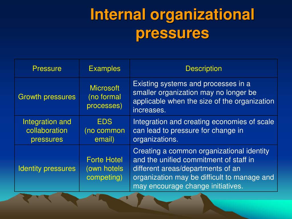 as a change manager to what extent can you identify environmental pressures propelling your organiza This research alerts policy makers and managers to the assertion that portraying cost savings as a driver for environmental responsiveness may be misconstrued if cost savings are a driver for environmental responsiveness, then organizations should exhibit a preference for projects that can lead to.