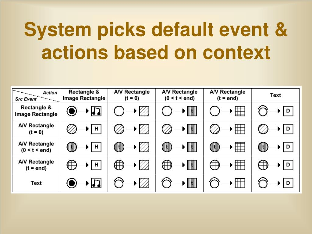 System picks default event & actions based on context