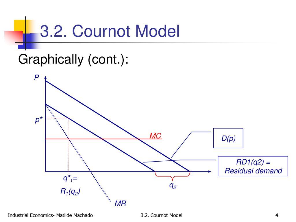 cournot model of oligopoly pdf