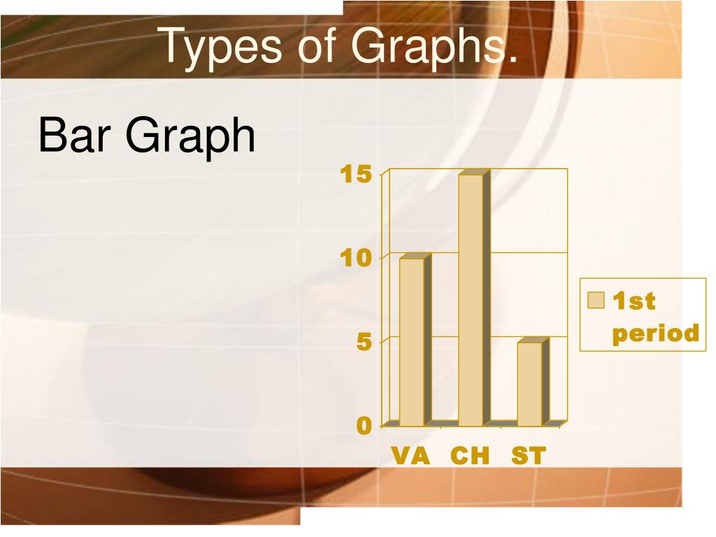 Types of Graphs.