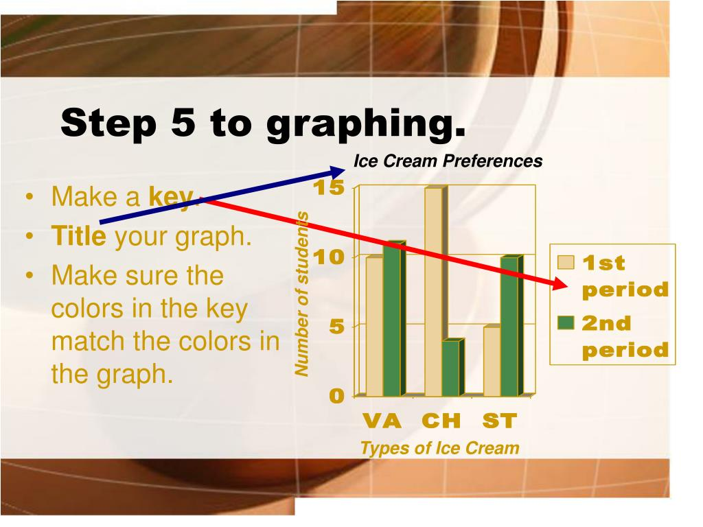 Step 5 to graphing.