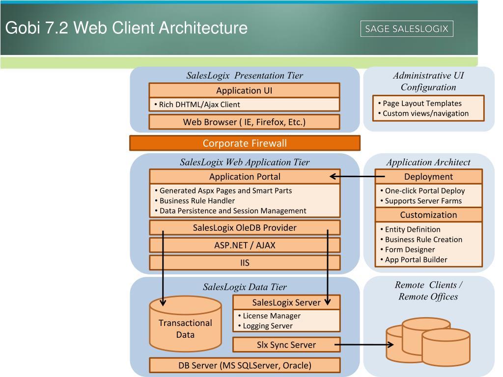 Gobi 7.2 Web Client Architecture