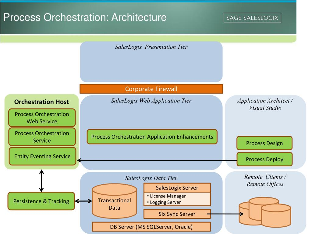 Process Orchestration: Architecture