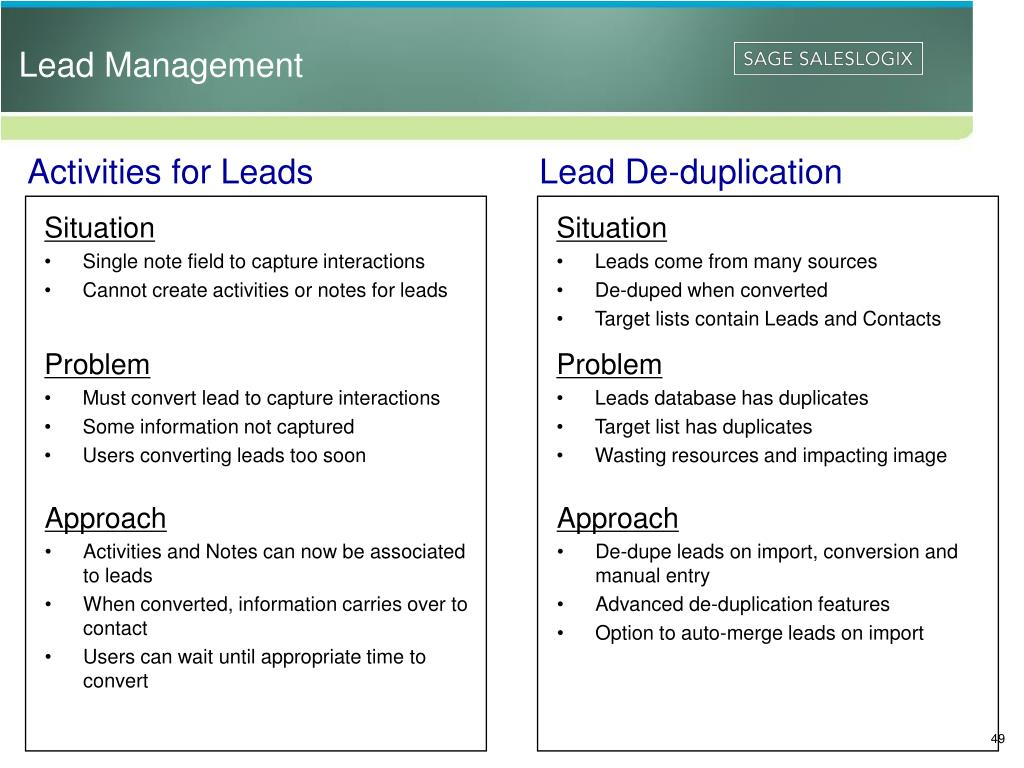 Activities for Leads