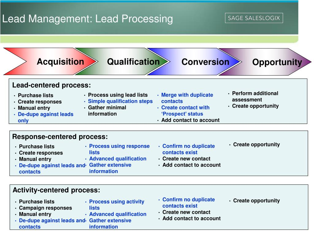 Lead-centered process: