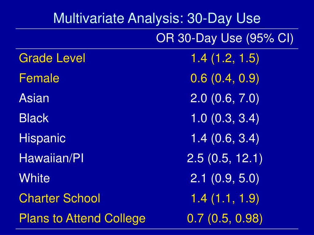 Multivariate Analysis: 30-Day Use