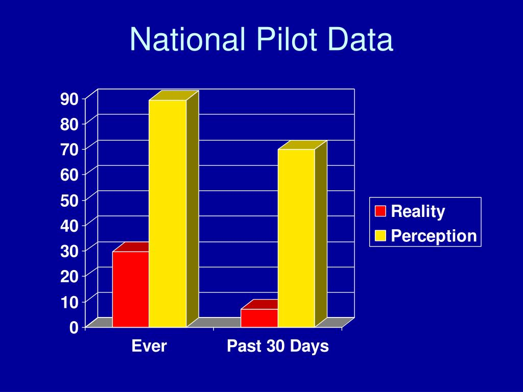 National Pilot Data