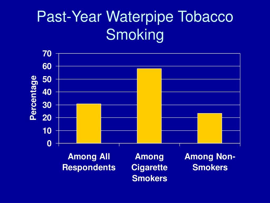 Past-Year Waterpipe Tobacco Smoking