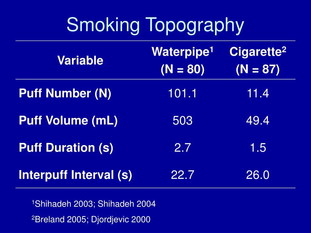 Smoking Topography