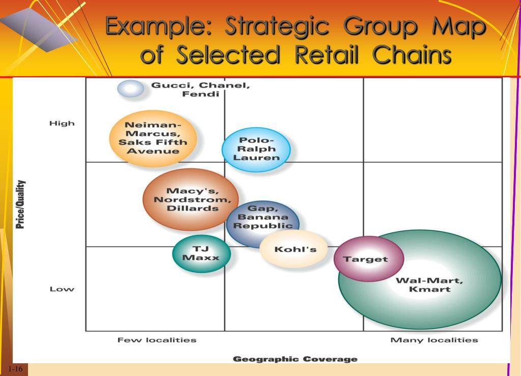 strategic group mapping of ikea Support of an organization's strategic strategic sourcing was coined and is used strategic purchasing function featuring a corporate buying group.