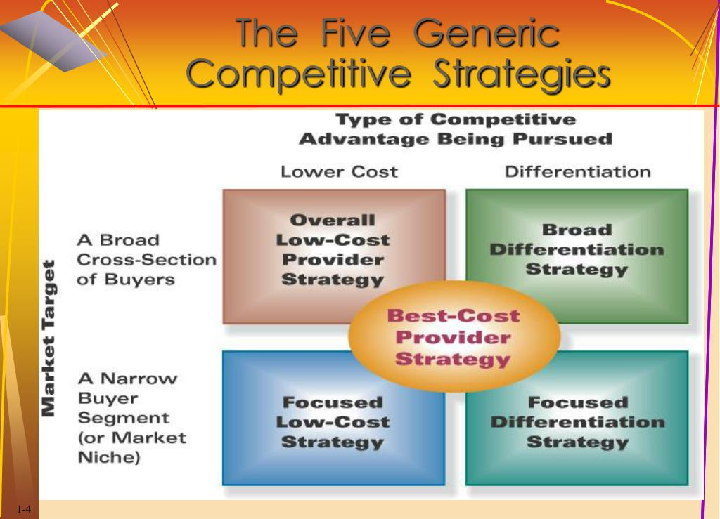 generic competitive stategies