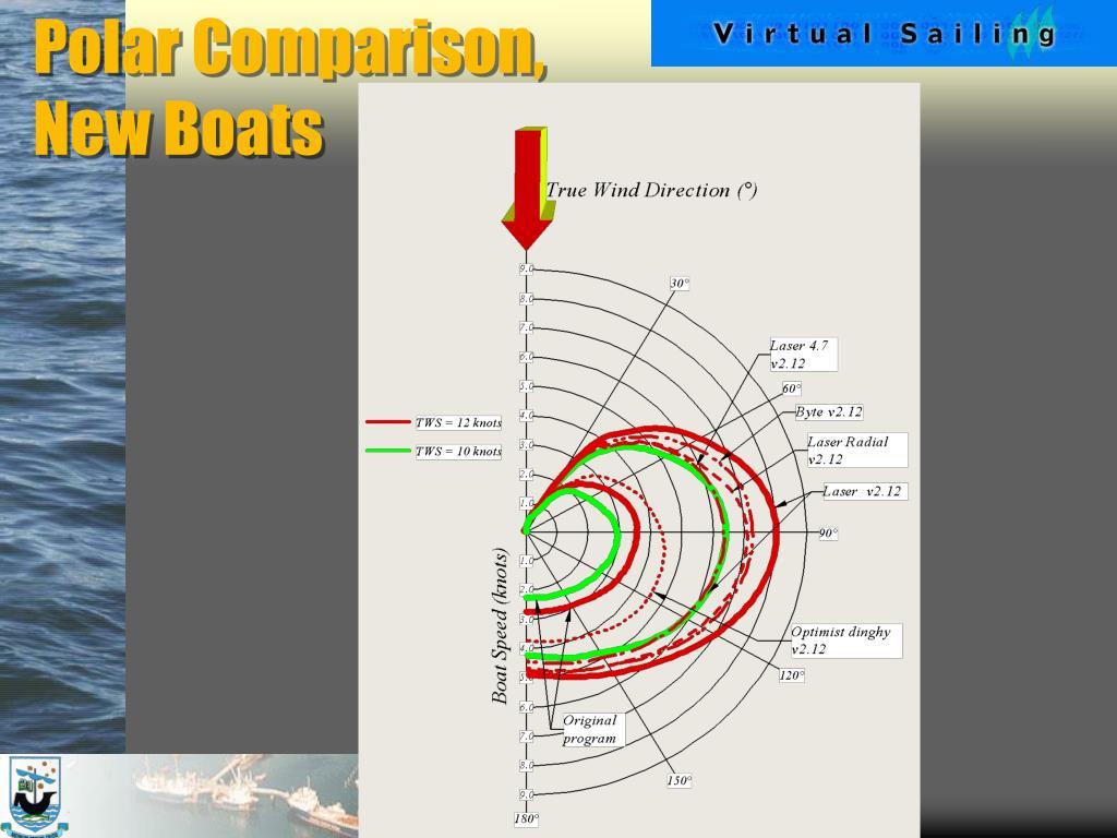 Polar Comparison,