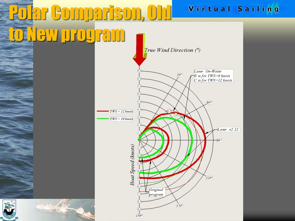 Polar Comparison, Old to New program